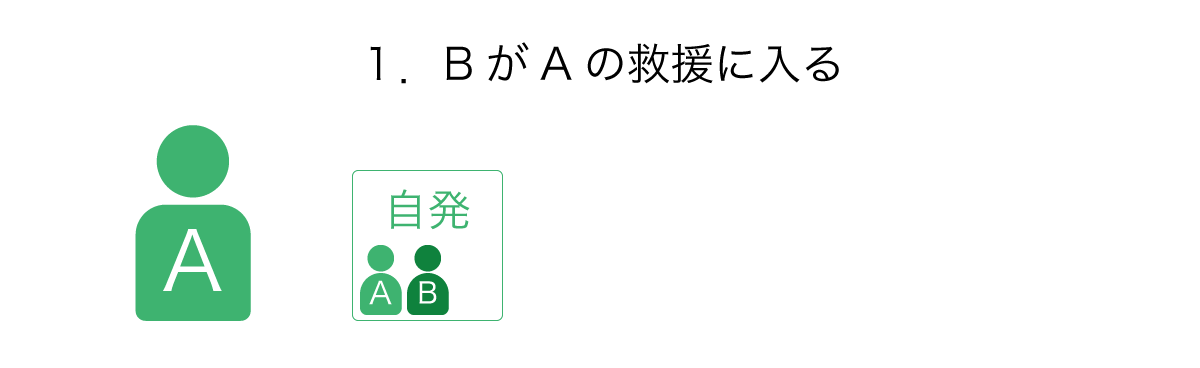 Aが自発したHELLに、Bが救援で入る。