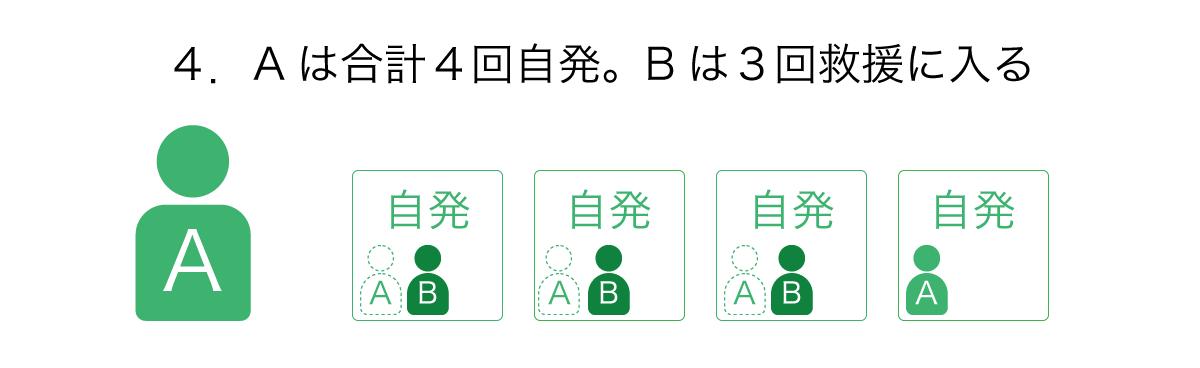 Aは合計4回HELLを自発し、Bは3回救援に入る。これがHELL爆弾の最小ユニット